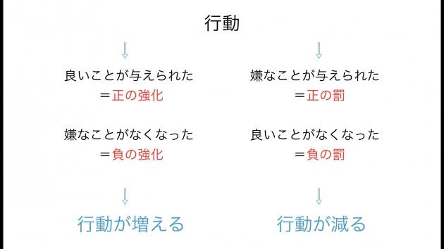 正の強化と負の強化、正の罰と負の罰