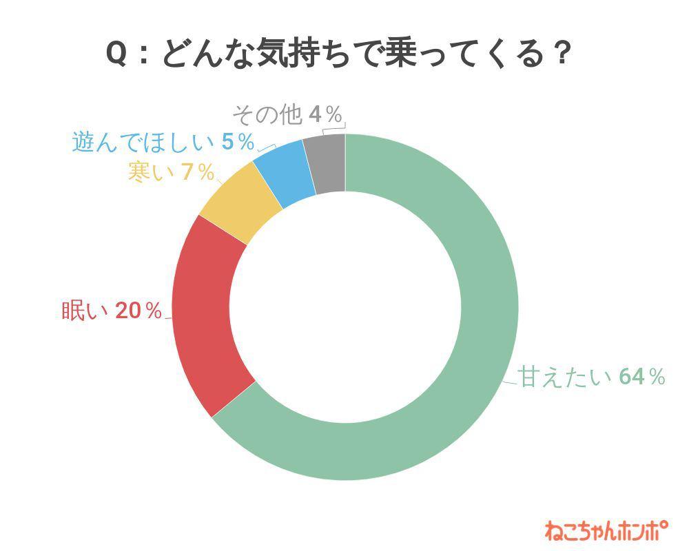 アンケート結果グラフ(質問1でお答えいただいた場所に乗ってくるときの猫の様子を教えてください)