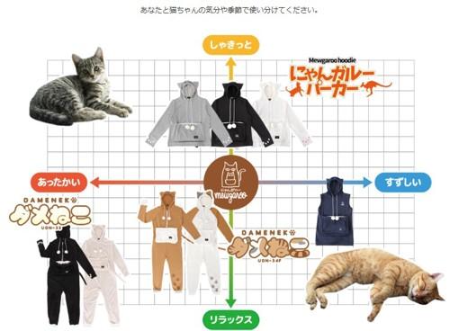 だめ猫パジャマ・にゃんがるーパーカーの種類