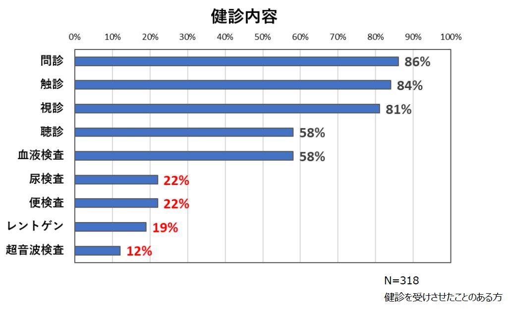 健診内容グラフ