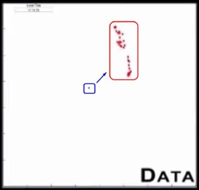 中心に青い点と赤い点の囲い内にバラバラになっている赤い点