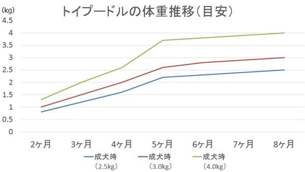 トイプードルの体重推移の目安グラフ
