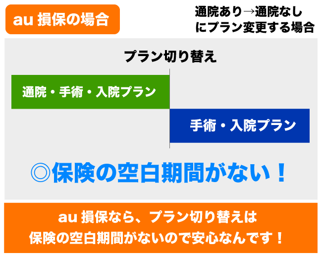 au損保の乗換例