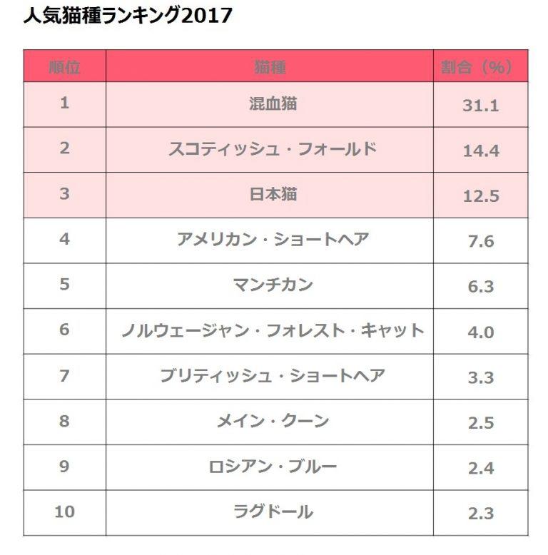 cat_ranking_1_10